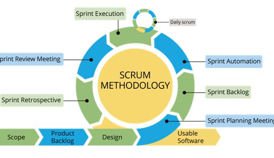 Scrum Methodology – What You Need to Know